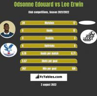Odsonne Edouard vs Lee Erwin h2h player stats