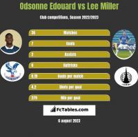 Odsonne Edouard vs Lee Miller h2h player stats