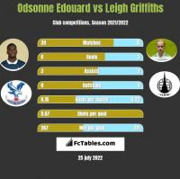Odsonne Edouard vs Leigh Griffiths h2h player stats