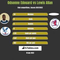 Odsonne Edouard vs Lewis Allan h2h player stats