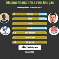 Odsonne Edouard vs Lewis Morgan h2h player stats