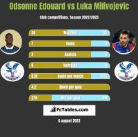 Odsonne Edouard vs Luka Milivojevic h2h player stats