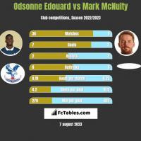 Odsonne Edouard vs Mark McNulty h2h player stats