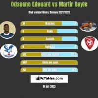 Odsonne Edouard vs Martin Boyle h2h player stats