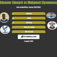 Odsonne Edouard vs Mohamed Elyounoussi h2h player stats
