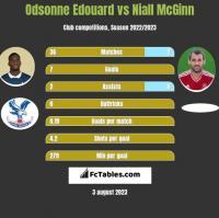 Odsonne Edouard vs Niall McGinn h2h player stats