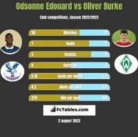 Odsonne Edouard vs Oliver Burke h2h player stats