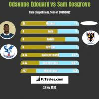 Odsonne Edouard vs Sam Cosgrove h2h player stats