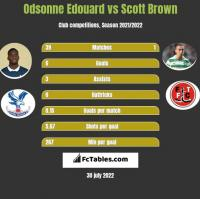 Odsonne Edouard vs Scott Brown h2h player stats