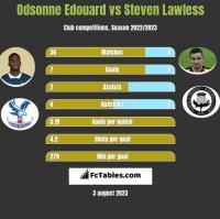 Odsonne Edouard vs Steven Lawless h2h player stats