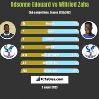 Odsonne Edouard vs Wilfried Zaha h2h player stats