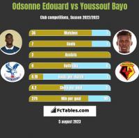 Odsonne Edouard vs Youssouf Bayo h2h player stats