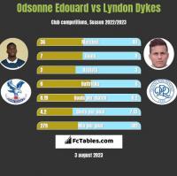 Odsonne Edouard vs Lyndon Dykes h2h player stats