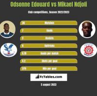 Odsonne Edouard vs Mikael Ndjoli h2h player stats