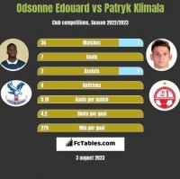 Odsonne Edouard vs Patryk Klimala h2h player stats