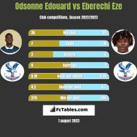 Odsonne Edouard vs Eberechi Eze h2h player stats