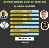 Odsonne Edouard vs Bruce Anderson h2h player stats