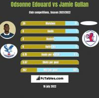 Odsonne Edouard vs Jamie Gullan h2h player stats