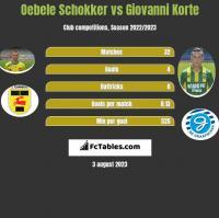 Oebele Schokker vs Giovanni Korte h2h player stats