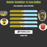 Oebele Schokker vs Issa Kallon h2h player stats