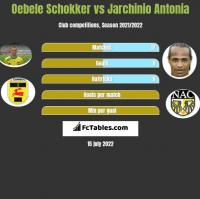 Oebele Schokker vs Jarchinio Antonia h2h player stats