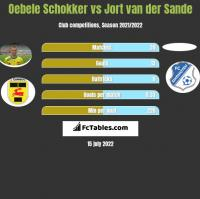 Oebele Schokker vs Jort van der Sande h2h player stats