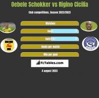 Oebele Schokker vs Rigino Cicilia h2h player stats
