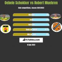 Oebele Schokker vs Robert Muehren h2h player stats