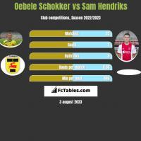 Oebele Schokker vs Sam Hendriks h2h player stats