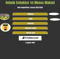 Oebele Schokker vs Moses Makasi h2h player stats