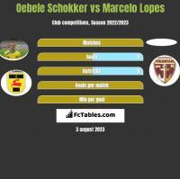 Oebele Schokker vs Marcelo Lopes h2h player stats