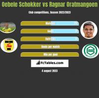 Oebele Schokker vs Ragnar Oratmangoen h2h player stats