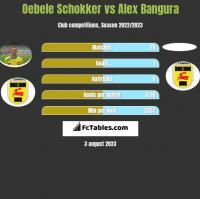 Oebele Schokker vs Alex Bangura h2h player stats