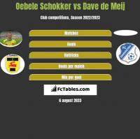 Oebele Schokker vs Dave de Meij h2h player stats