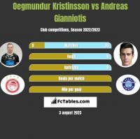 Oegmundur Kristinsson vs Andreas Gianniotis h2h player stats