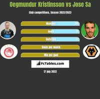 Oegmundur Kristinsson vs Jose Sa h2h player stats