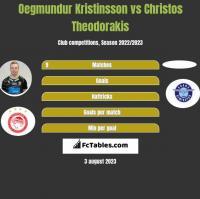 Oegmundur Kristinsson vs Christos Theodorakis h2h player stats