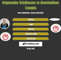 Oegmundur Kristinsson vs Konstantinos Tzolakis h2h player stats