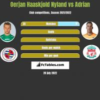 Oerjan Haaskjold Nyland vs Adrian h2h player stats