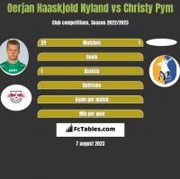 Oerjan Haaskjold Nyland vs Christy Pym h2h player stats