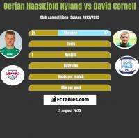Oerjan Haaskjold Nyland vs David Cornell h2h player stats