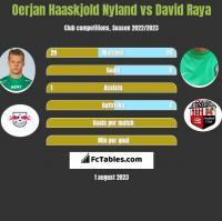 Oerjan Haaskjold Nyland vs David Raya h2h player stats