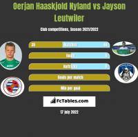 Oerjan Haaskjold Nyland vs Jayson Leutwiler h2h player stats