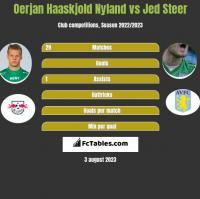 Oerjan Haaskjold Nyland vs Jed Steer h2h player stats