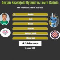 Oerjan Haaskjold Nyland vs Lovre Kalinic h2h player stats