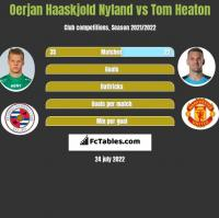 Oerjan Haaskjold Nyland vs Tom Heaton h2h player stats