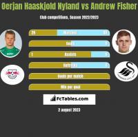 Oerjan Haaskjold Nyland vs Andrew Fisher h2h player stats