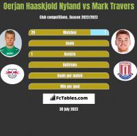 Oerjan Haaskjold Nyland vs Mark Travers h2h player stats