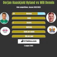 Oerjan Haaskjold Nyland vs Will Dennis h2h player stats
