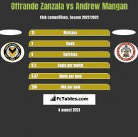 Offrande Zanzala vs Andrew Mangan h2h player stats